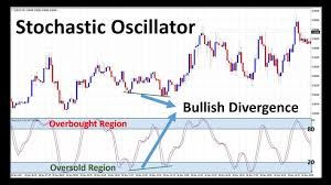 Learn The Powerful Stochastic Trading Strategy