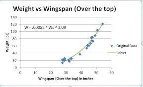 Bat Ray Weight Chart