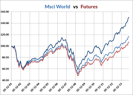 Msci World Index Performance Charts Aphilion Quant Driven Investments