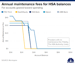 2019 Hsa Contribution Limits Chart Two Strategies That Can Help You Grow This Tax Advantaged