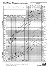 Weight Chart For Boys Cdc Stature For Age And Weight For Age Percentiles Growth