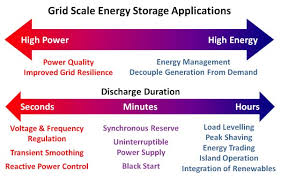 Grid Energy Storage Systems