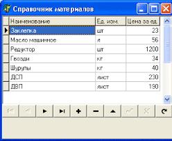 База данных Оперативный учет материалов и выпуска готовой  Курсовая работа delphi