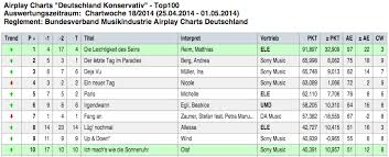 Matthias Reim Platz 1 Der Airplay Charts Matthias Reim