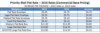 Large Envelope Postage Chart Usps Announces Postage Rate Increase Starts January 17
