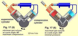 wie arbeitet der stirlingmotor eine beschreibung mit vielen another important difference to the b engine is the crank angle position where minimum and the maximum gas volume in the a machine is reached