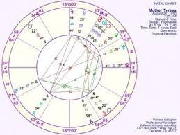 Free Chart Wheel Mwsa