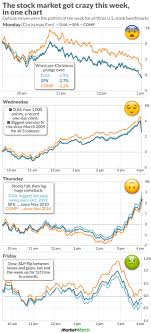Big Charts Historical Prices Best Picture Of Chart