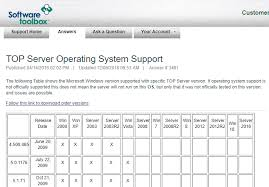 Technical Support Questions Software Toolbox Blog Tales From The Automation Journey