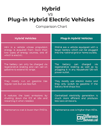Electric Vehicle Comparison Chart Difference Between Hybrid And Plug In Hybrid Electric
