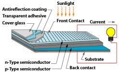 a solar panel diagram that makes solar power simple Solar Panel Diagram With Explanation solar panel parts How Do Solar Panels Work