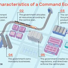 Communism Pros And Cons Chart Command Economy Definition Characteristics Pros Cons