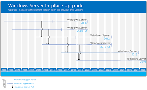 Windows Server Eol Chart Overview About Windows Server Upgrades Microsoft Docs