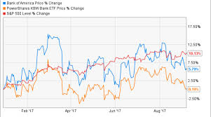 Stock Chart Bac Why Has Bank Of America Stock Underperformed This Year Nasdaq