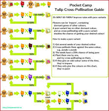 Plant Tycoon Flower Chart 30 Complete Plant Tycoon Pollination Chart