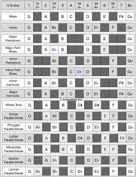 Major Scale Modes Chart Select Scales And Parallel Modes Derived From G Major Scale