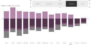 Excel Diverging Stacked Bar Chart Create A Dynamic Diverging Stacked Bar Chart In Power Bi Or