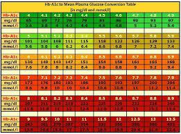 Mg Dl To Mmol L Conversion Chart Mg Dl To Mmol L Conversion Chart Unique A1c Scale Facebook