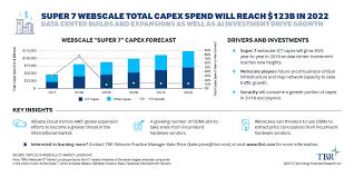Super 7 Webscale Total Capex Spend Will Reach 123b In 2022