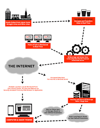 Bevchek Inc How It Works Flow Chart Bevchek