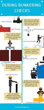 Bunkering Is Dangerous Procedure For Bunkering Operation On