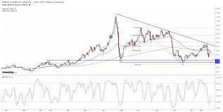 Oil Chart Crude Oil Bounce Running Out Of Stream