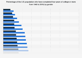 Degrees To Percent Chart Americans With A College Degree 1940 2018 By Gender Statista