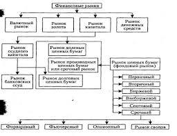 Реферат Финансовые рынки и институты ru Классификация финансовых рынков