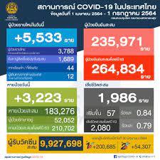 สถานการณ์ COVID-19 (วันที่ 1 กรกฎาคม 2564)   เขตสุขภาพที่ 7  (ร้อยแก่นสารสินธุ์)