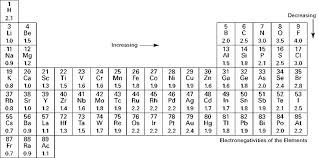 Electronegativities Which Atoms Have More Pull Covalent