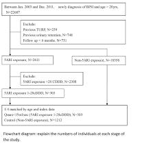 Urine Flow Volume Chart Maximum Urine Flow Rate Of Less Than 15ml Sec Increasing