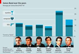 James Bond Comparison Chart James Bond Over The Years Remote Whiteboard