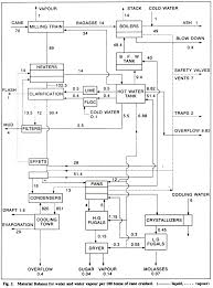 39 Studious Sugar Manufacturing Process Flow Chart Pdf