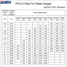 Cpvc Pipe Size Chart In Mm Buurtsite Net
