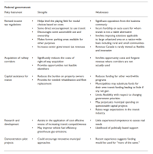strengths and weaknesses of strategic actions foundation table