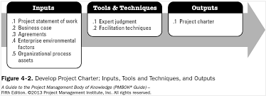 Pmp 5th Edition Itto Commonly Asked Questions Answered