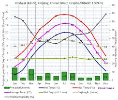 Kashgar Kashi Xinjiang Climate Kashgar Kashi Xinjiang