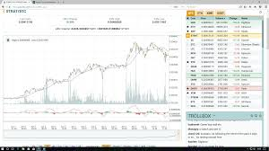 Double Top Reached Its Over Price Will Be Halved By Next