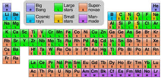 This awesome periodic table shows the origins of every atom in ...