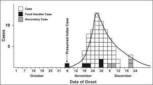 Case control study   Wikipedia
