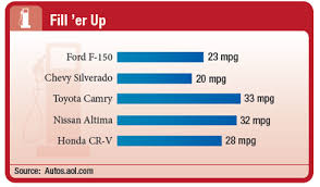 Chevy Truck Gas Mileage Chart Solved The Chart Shows The Gas Mileage In Miles Per Gallon