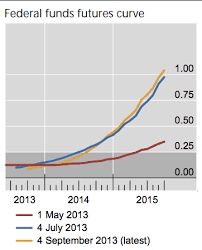 True Economics 16 9 2013 Some Scary Charts From Bis