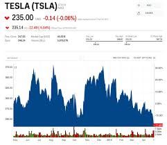 Last year, ark estimated that in 2024 tesla's share price would hit $7,000 per share, or $1,400 adjusted for its five for one stock split. Tesla Stock Price Closes Out Brutal Week At Lowest Price In 2 Years