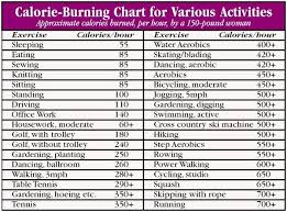 Calorie Burning Chart With Exercise Food Ab Workout Burn