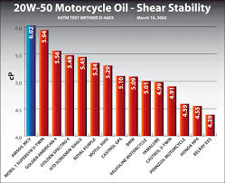 20w 50 synthetic motorcycle engine oil