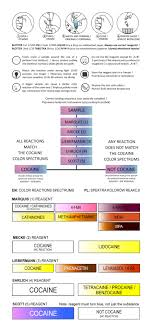 Ehrlich Test Kit Chart How To Detect Levamisole Sin Shop Safer In Nightlife