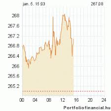 Hungarian Forint Chart Forint Reaches Historic Low Against Dollar The Budapest Beacon