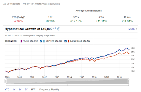Vanguard 500 Index Fund Chart The Best S P 500 Index Funds For 2019 Benzinga