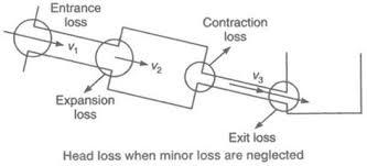minor head loss equation. 14-head-losses (21) minor head loss equation t