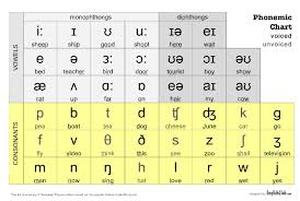 Founded in 1886 in paris. Phonemic Chart Phat Am Tiếng Anh Ngon Ngữ